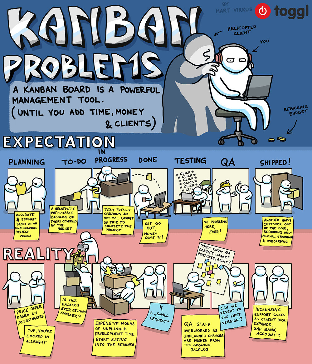 Kanban Problems - What Happens When Kanban Teams Forget About Time