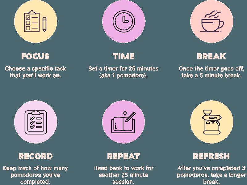 Infographic of the Pomodoro technique